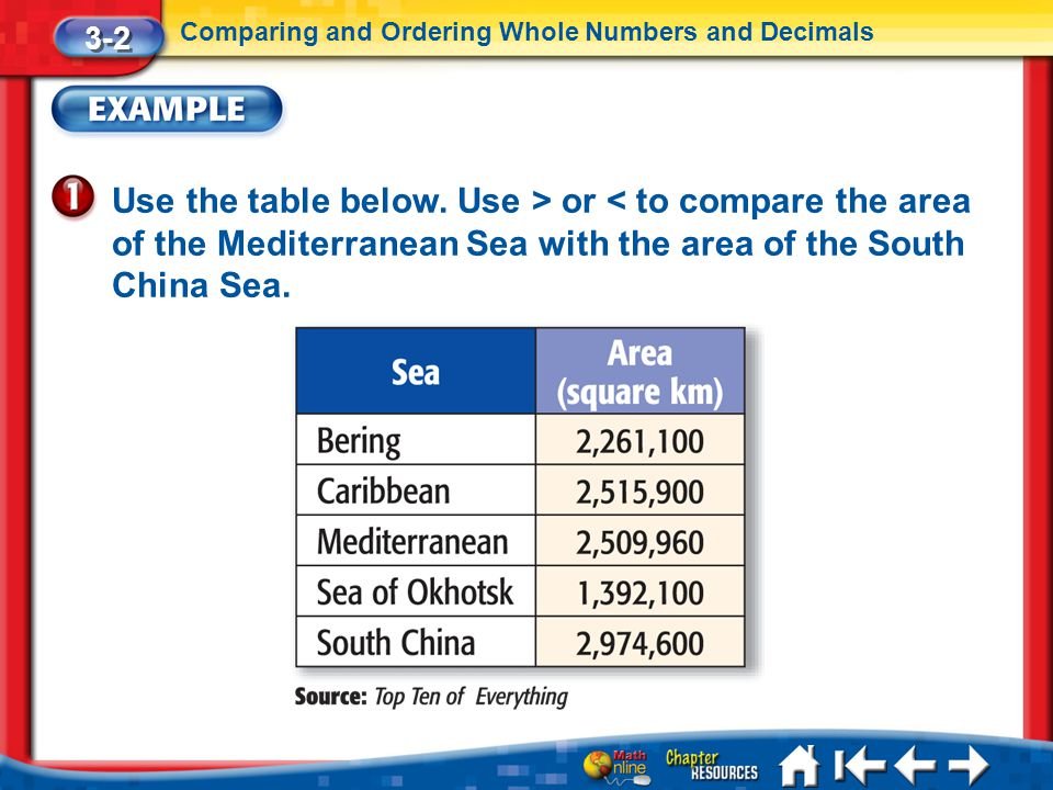 Lesson 2 Ex1 Use the table below. Use > or < to compare the area of the Mediterranean Sea with the area of the South China Sea. 3-2 Comparing and Orde
