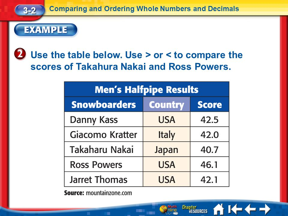 Lesson 2 Ex2 Use the table below. Use > or < to compare the scores of Takahura Nakai and Ross Powers. 3-2 Comparing and Ordering Whole Numbers and Dec