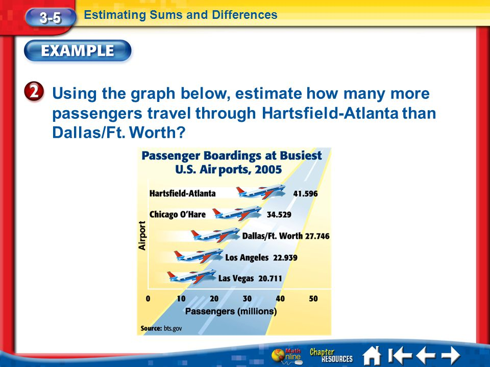 Lesson 5 Ex2 3-5 Estimating Sums and Differences Using the graph below, estimate how many more passengers travel through Hartsfield-Atlanta than Dalla