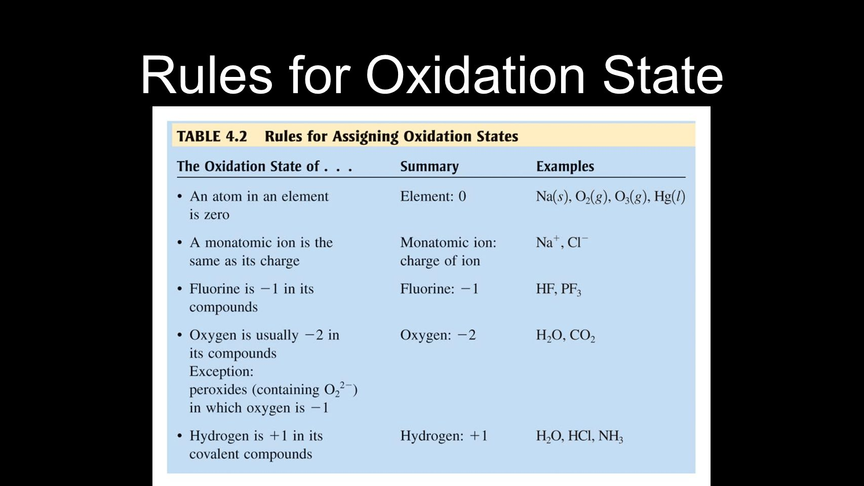 Rules for Oxidation State