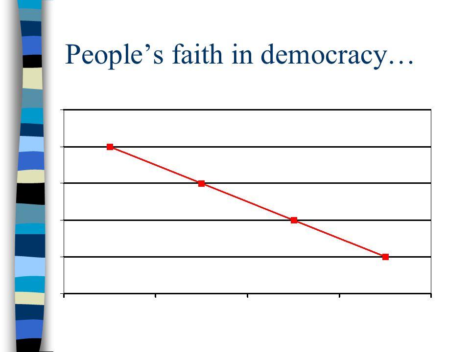 People's faith in democracy…