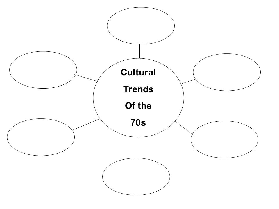 Cultural Trends Of the 70s