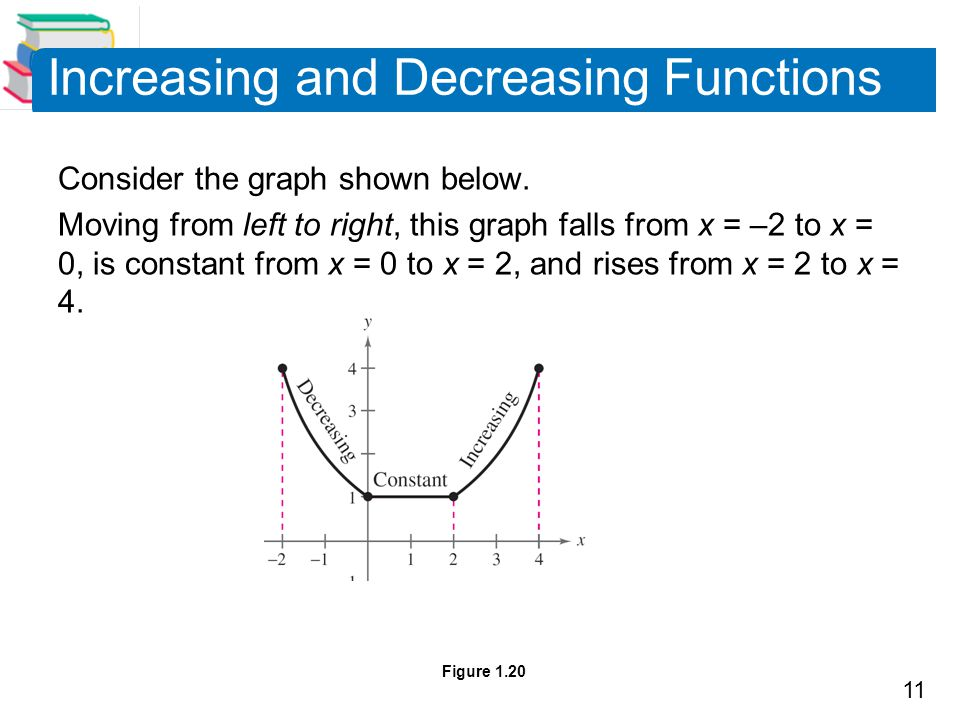 11 Increasing and Decreasing Functions Consider the graph shown below. Moving from left to right, this graph falls from x = –2 to x = 0, is constant f