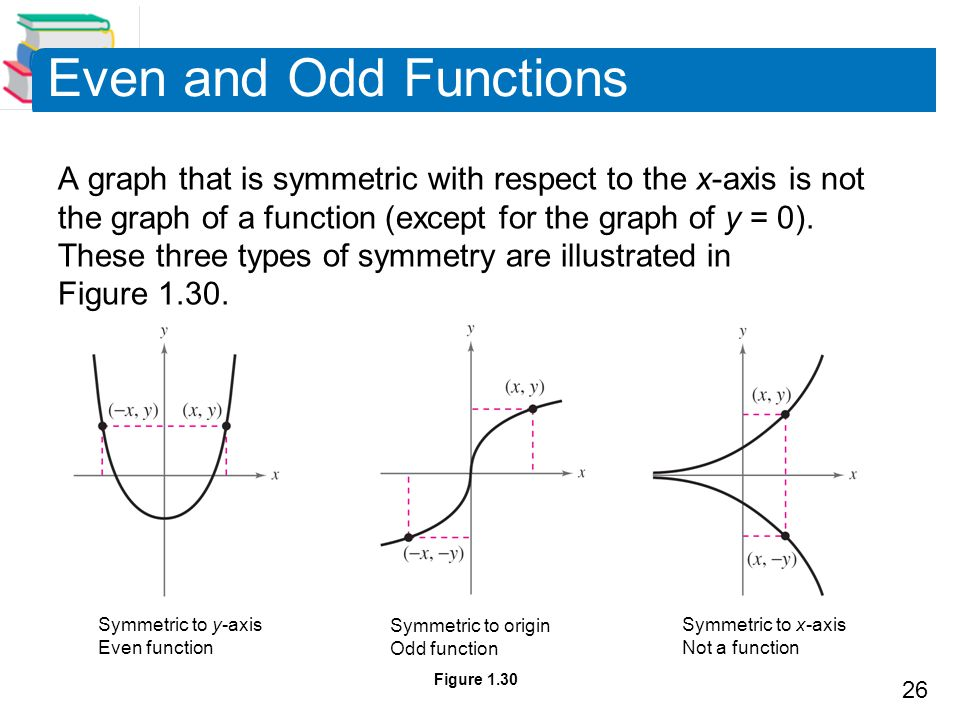 26 Even and Odd Functions A graph that is symmetric with respect to the x-axis is not the graph of a function (except for the graph of y = 0). These t