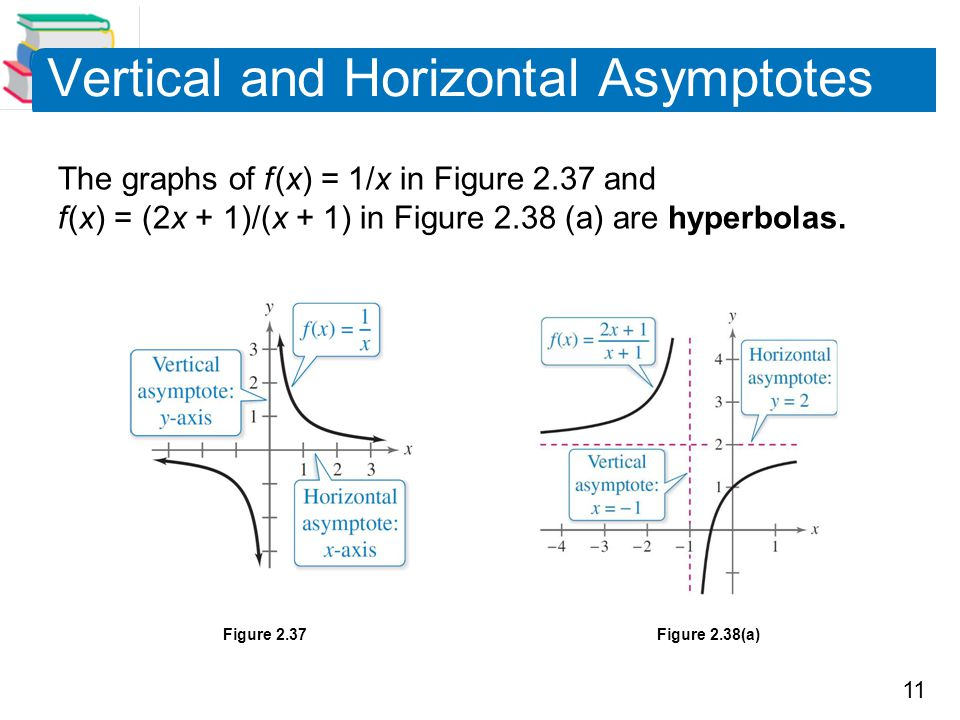 11 Vertical and Horizontal Asymptotes The graphs of f (x) = 1/x in Figure 2.37 and f (x) = (2x + 1)/(x + 1) in Figure 2.38 (a) are hyperbolas. Figure
