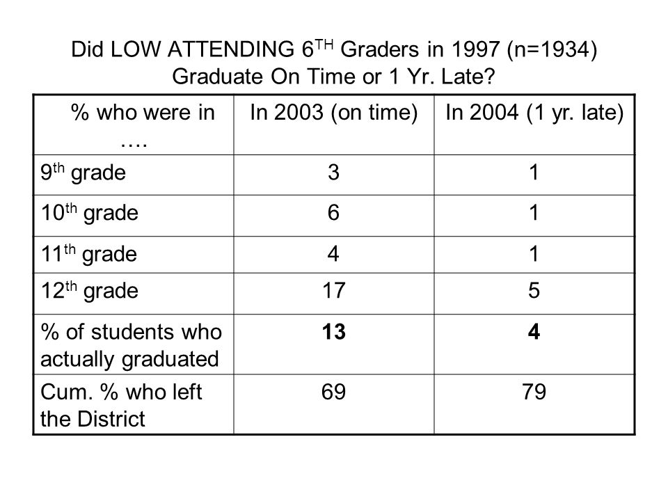 Did LOW ATTENDING 6 TH Graders in 1997 (n=1934) Graduate On Time or 1 Yr. Late? % who were in …. In 2003 (on time)In 2004 (1 yr. late) 9 th grade31 10