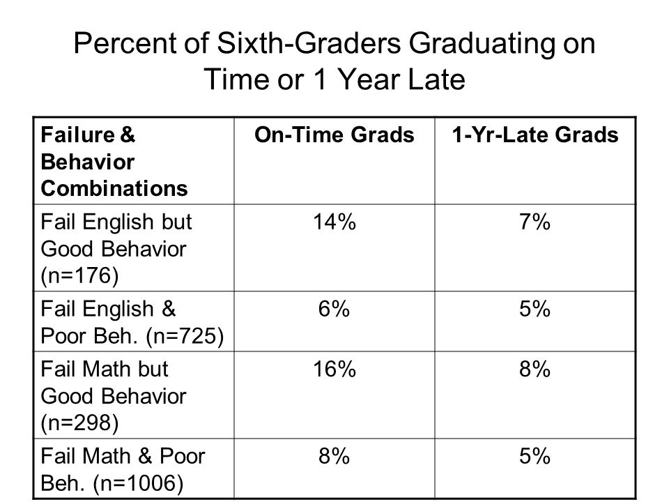 Percent of Sixth-Graders Graduating on Time or 1 Year Late Failure & Behavior Combinations On-Time Grads1-Yr-Late Grads Fail English but Good Behavior