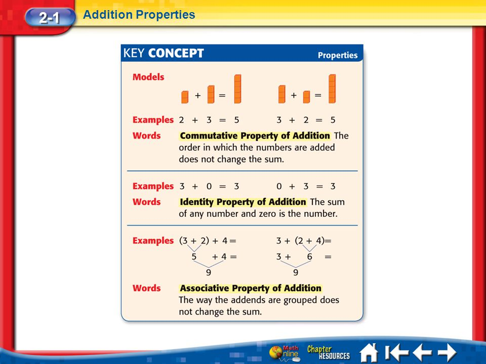 Lesson 1 Key Concept 1 2-1 Addition Properties