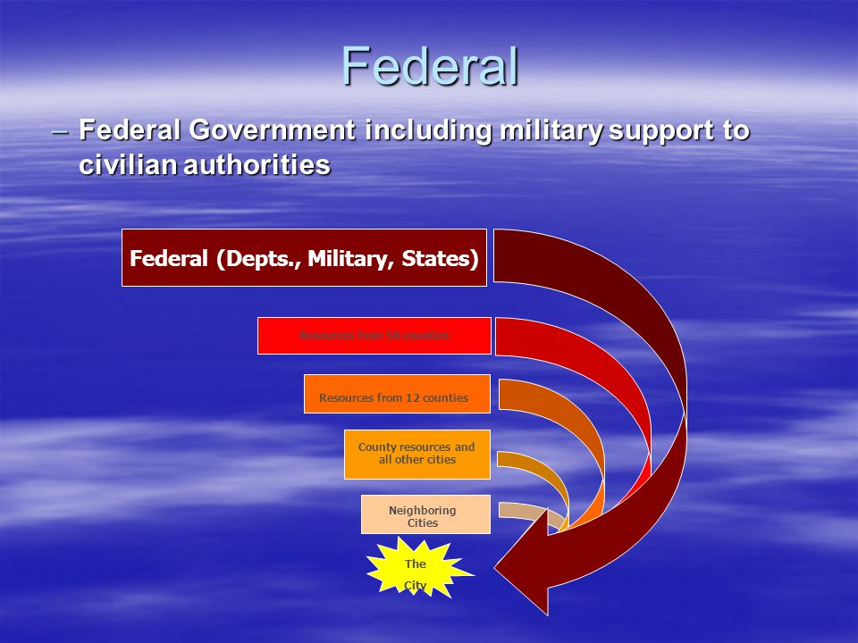 Federal –Federal Government including military support to civilian authorities Neighboring Cities The City County resources and all other cities Resources from 12 counties Resources from 58 counties Federal (Depts., Military, States)