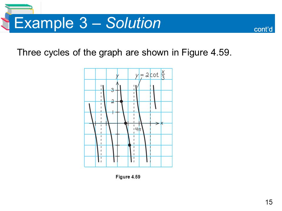 15 Example 3 – Solution Three cycles of the graph are shown in Figure 4.59. Figure 4.59 cont'd