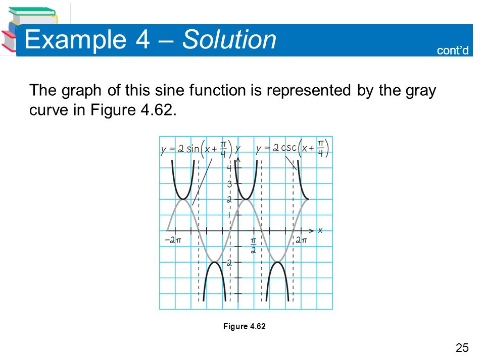 25 Example 4 – Solution The graph of this sine function is represented by the gray curve in Figure 4.62. cont'd Figure 4.62
