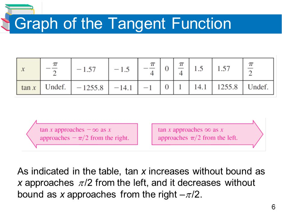 27 Damped Trigonometric Graphs Please read the next six slides so you are familiar with damped trig.