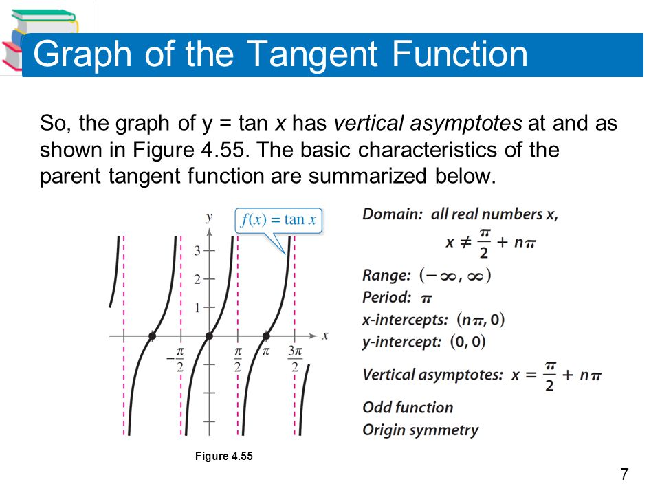 8 Graph of the Tangent Function Moreover, because the period of the tangent function is , vertical asymptotes also occur at x =  /2 + n , where is an integer.