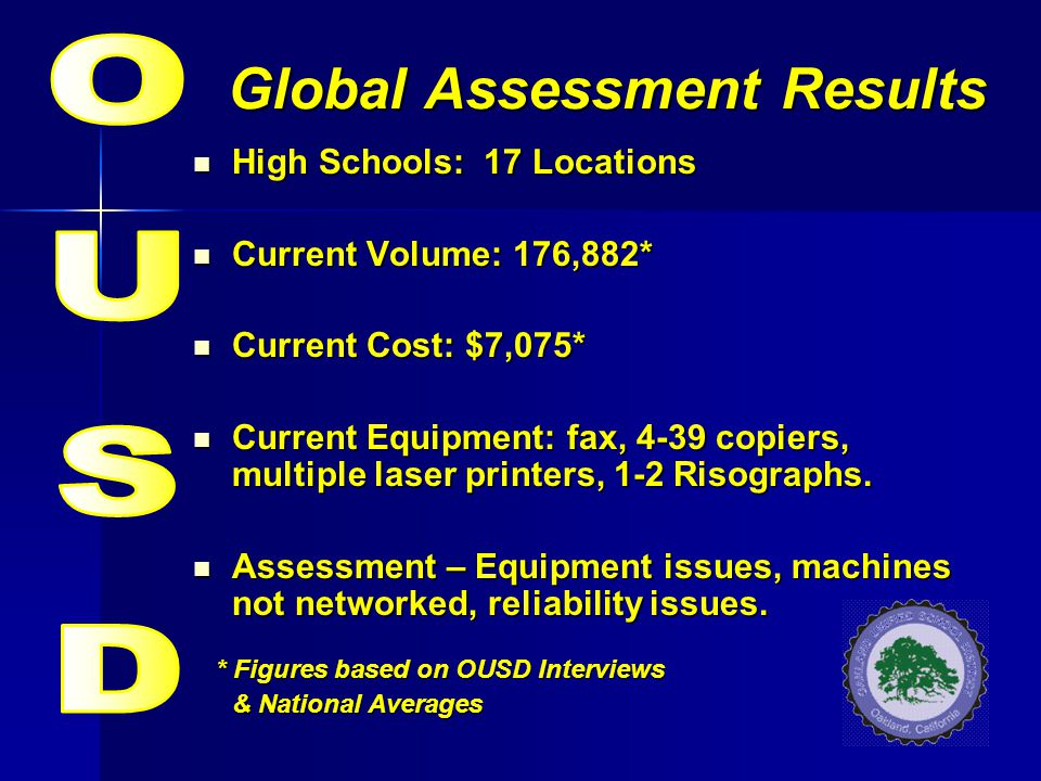 Global Assessment Results High Schools: 17 Locations High Schools: 17 Locations Current Volume: 176,882* Current Volume: 176,882* Current Cost: $7,075
