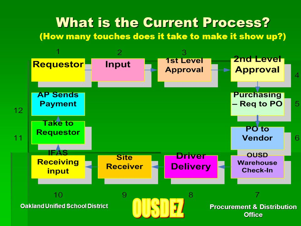 Oakland Unified School District Procurement & Distribution Office What is the Current Process? What is the Current Process? (How many touches does it