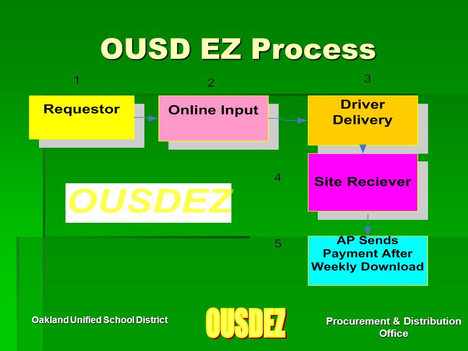 Oakland Unified School District Procurement & Distribution Office Typically under the best circumstances it can take twenty-four hours to enter information into the system and send a purchase order to a supplier.