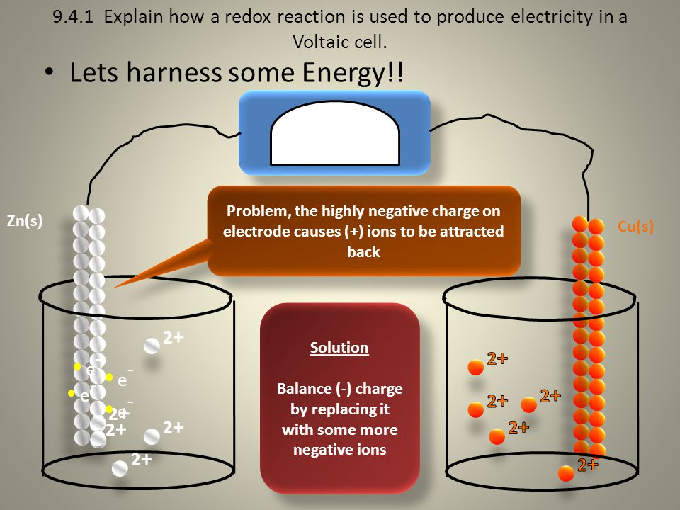 9.4.1 Explain how a redox reaction is used to produce electricity in a Voltaic cell.