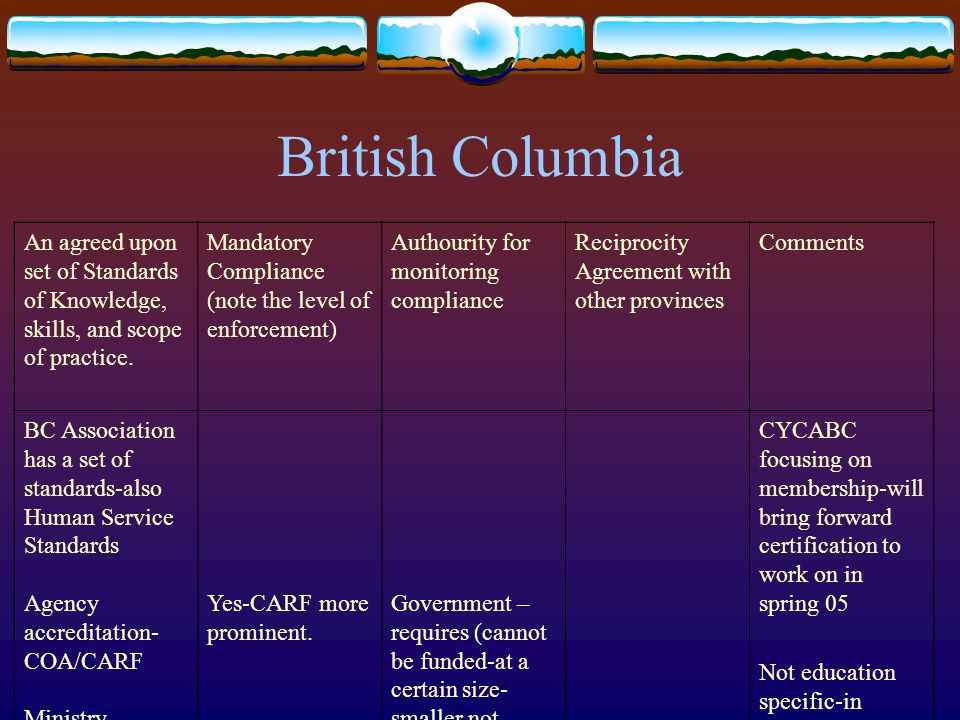 British Columbia An agreed upon set of Standards of Knowledge, skills, and scope of practice.