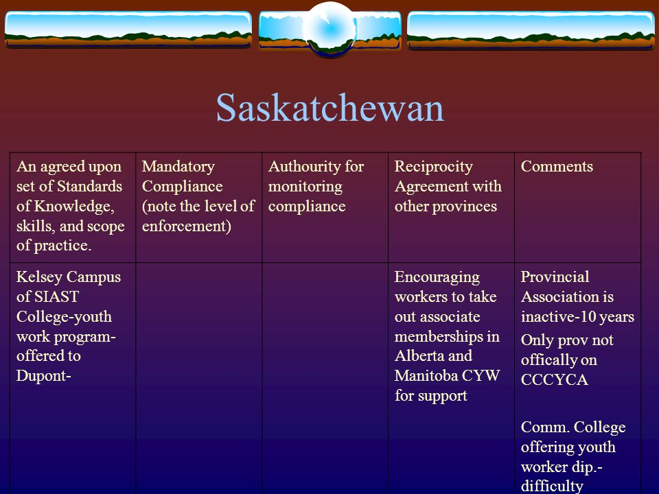 Saskatchewan An agreed upon set of Standards of Knowledge, skills, and scope of practice. Mandatory Compliance (note the level of enforcement) Authour
