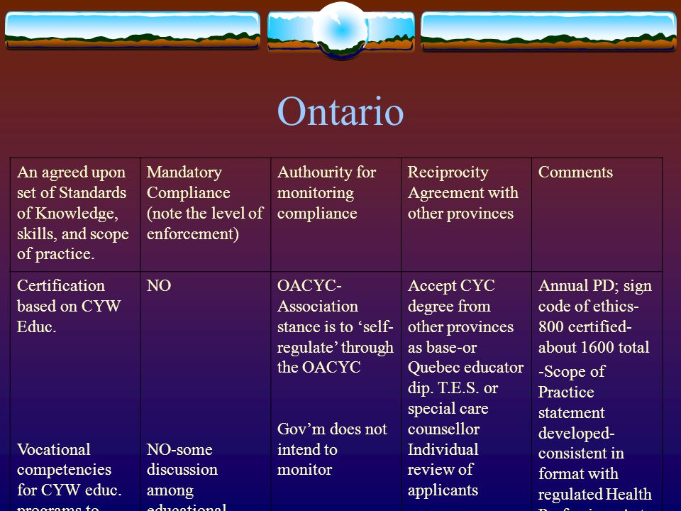 Ontario An agreed upon set of Standards of Knowledge, skills, and scope of practice. Mandatory Compliance (note the level of enforcement) Authourity f