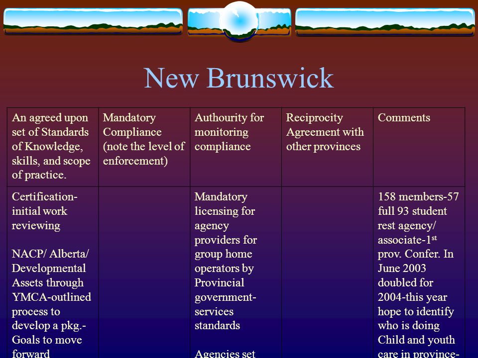New Brunswick An agreed upon set of Standards of Knowledge, skills, and scope of practice.