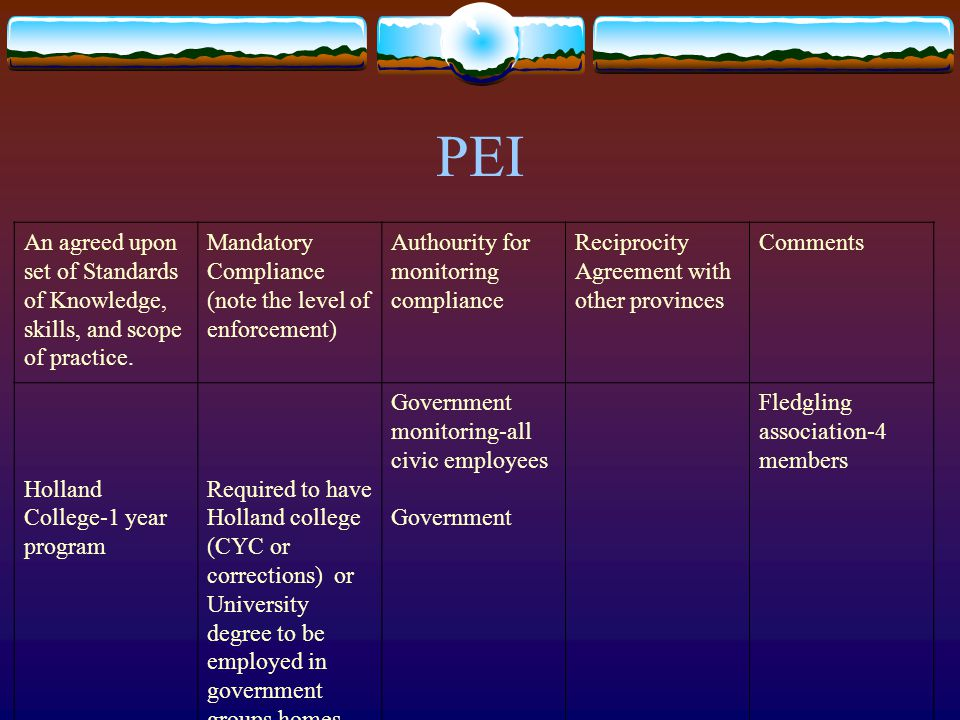 PEI An agreed upon set of Standards of Knowledge, skills, and scope of practice. Mandatory Compliance (note the level of enforcement) Authourity for m