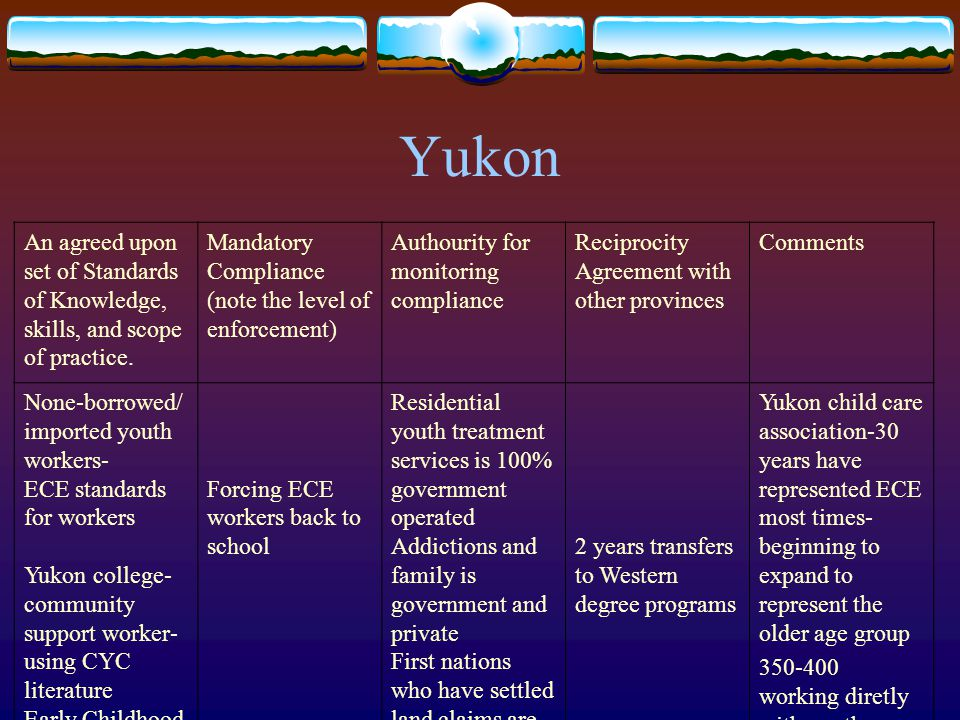 Yukon An agreed upon set of Standards of Knowledge, skills, and scope of practice.