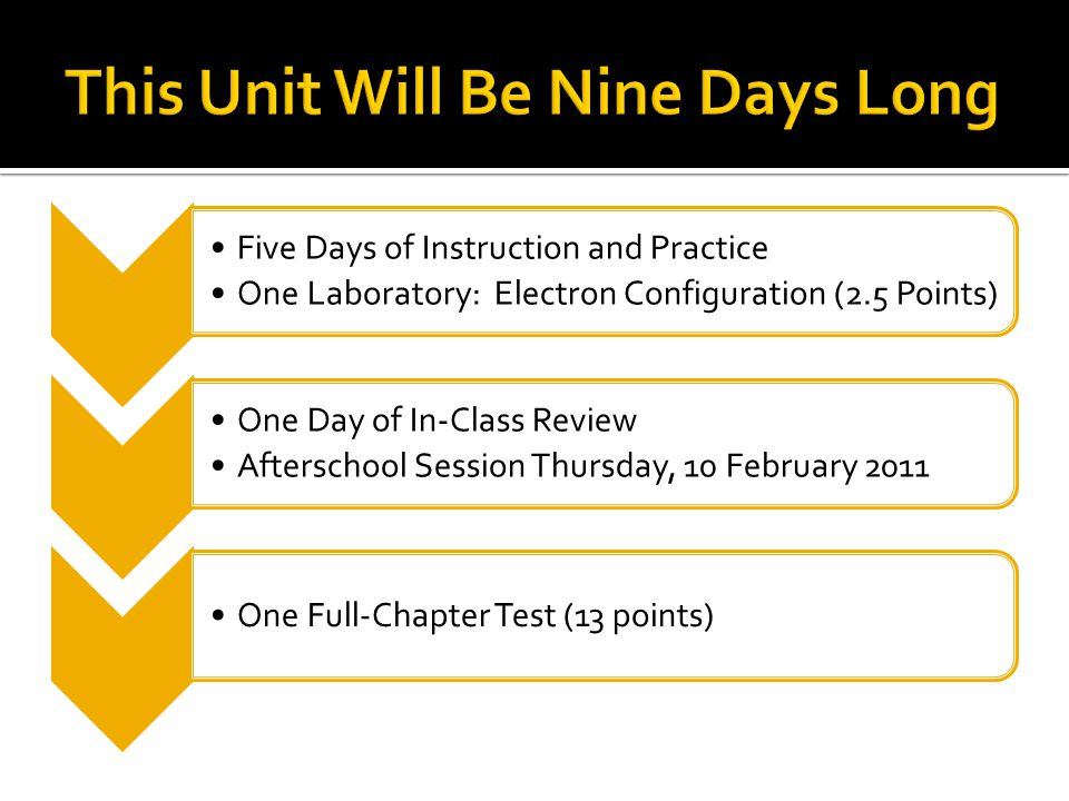 Five Days of Instruction and Practice One Laboratory: Electron Configuration (2.5 Points) One Day of In-Class Review Afterschool Session Thursday, 10 February 2011 One Full-Chapter Test (13 points)