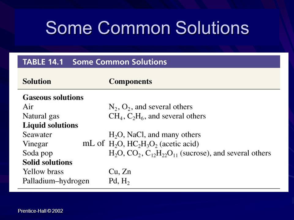 Prentice-Hall © 2002 Some Common Solutions