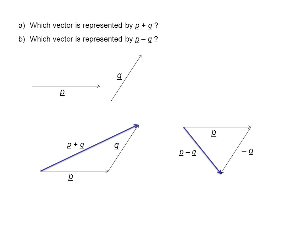 p q a)Which vector is represented by p + q .b)Which vector is represented by p – q .