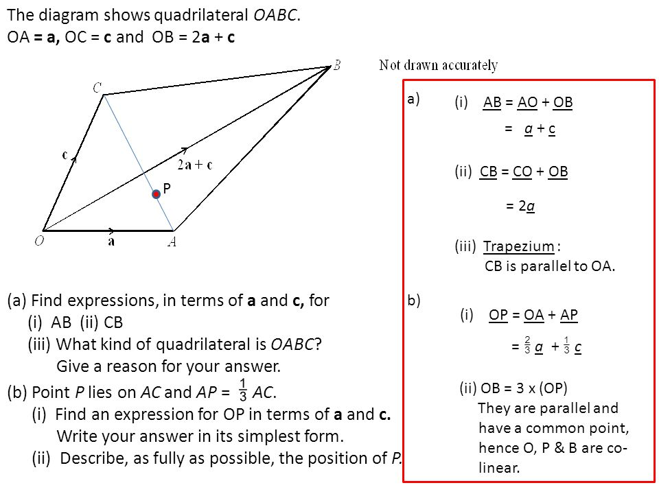 The diagram shows quadrilateral OABC. OA = a, OC = c and OB = 2a + c (a) Find expressions, in terms of a and c, for (i) AB (ii) CB (iii) What kind of