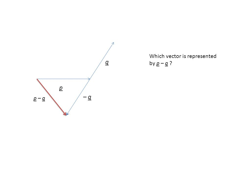 p q Which vector is represented by p – q ? – q p – q