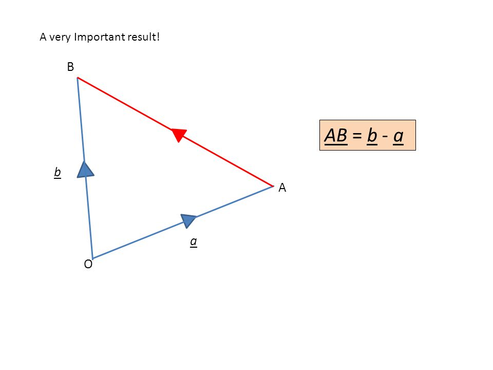 A very Important result! O b a AB = b - a A B