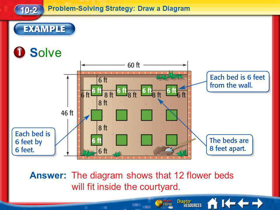 Lesson 2 Ex1 Solve Answer: The diagram shows that 12 flower beds will fit inside the courtyard. 10-2 Problem-Solving Strategy: Draw a Diagram