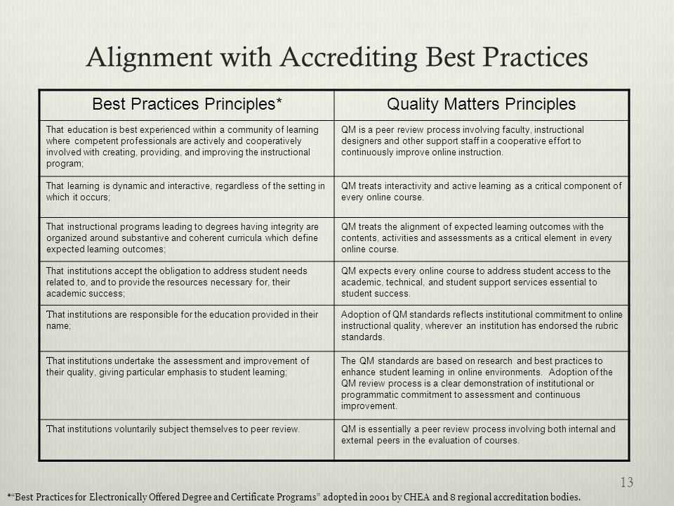 Alignment with Accrediting Best Practices 13 Best Practices Principles*Quality Matters Principles That education is best experienced within a communit