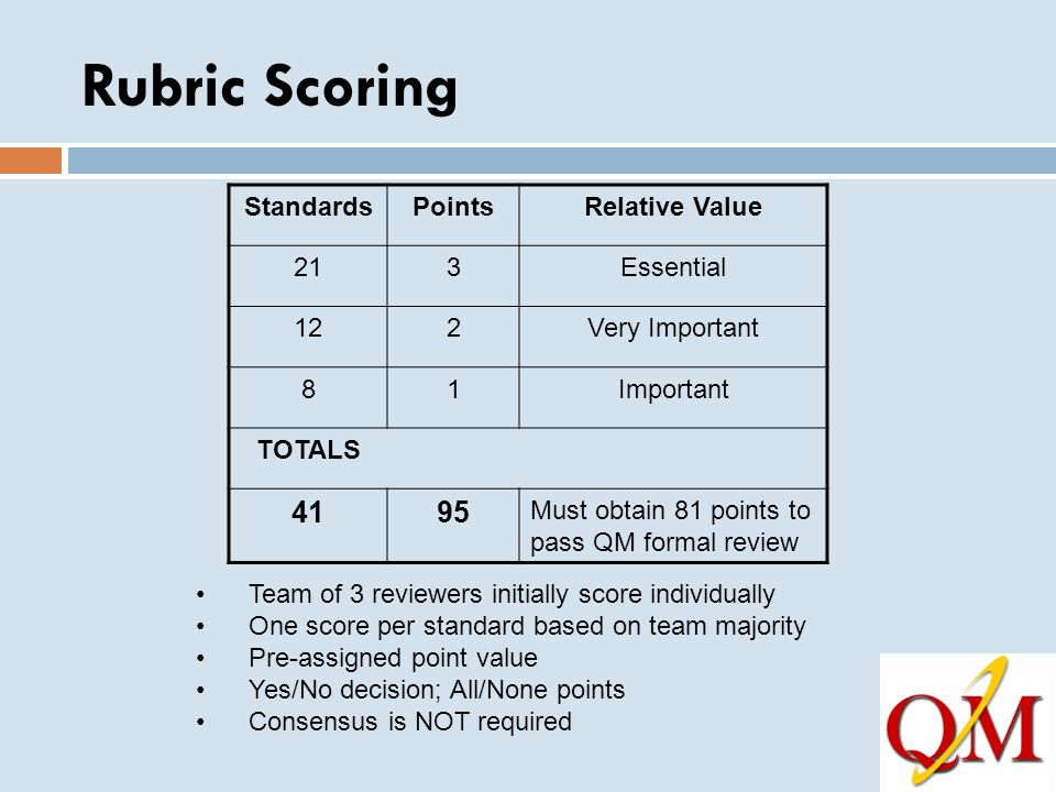Rubric Scoring StandardsPointsRelative Value 213Essential 122Very Important 81Important TOTALS 4195 Must obtain 81 points to pass QM formal review Tea