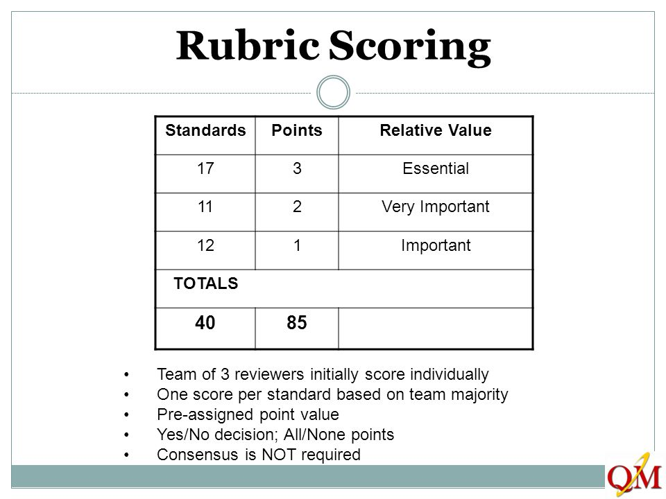 Rubric Scoring StandardsPointsRelative Value 173Essential 112Very Important 121Important TOTALS 4085 Team of 3 reviewers initially score individually