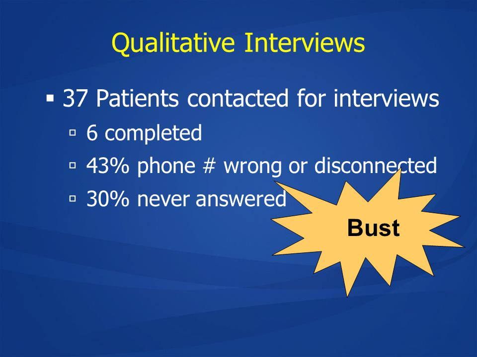 Qualitative Interviews  37 Patients contacted for interviews  6 completed  43% phone # wrong or disconnected  30% never answered Bust