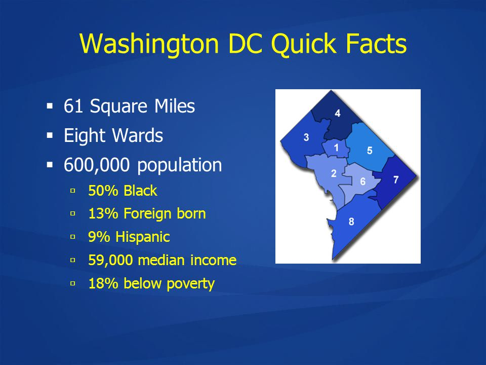 Washington DC Quick Facts  61 Square Miles  Eight Wards  600,000 population  50% Black  13% Foreign born  9% Hispanic  59,000 median income  18% below poverty