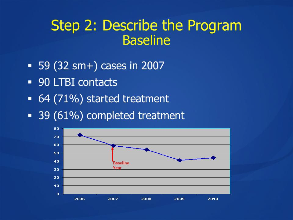 Step 2: Describe the Program Baseline  59 (32 sm+) cases in 2007  90 LTBI contacts  64 (71%) started treatment  39 (61%) completed treatment Baseline Year