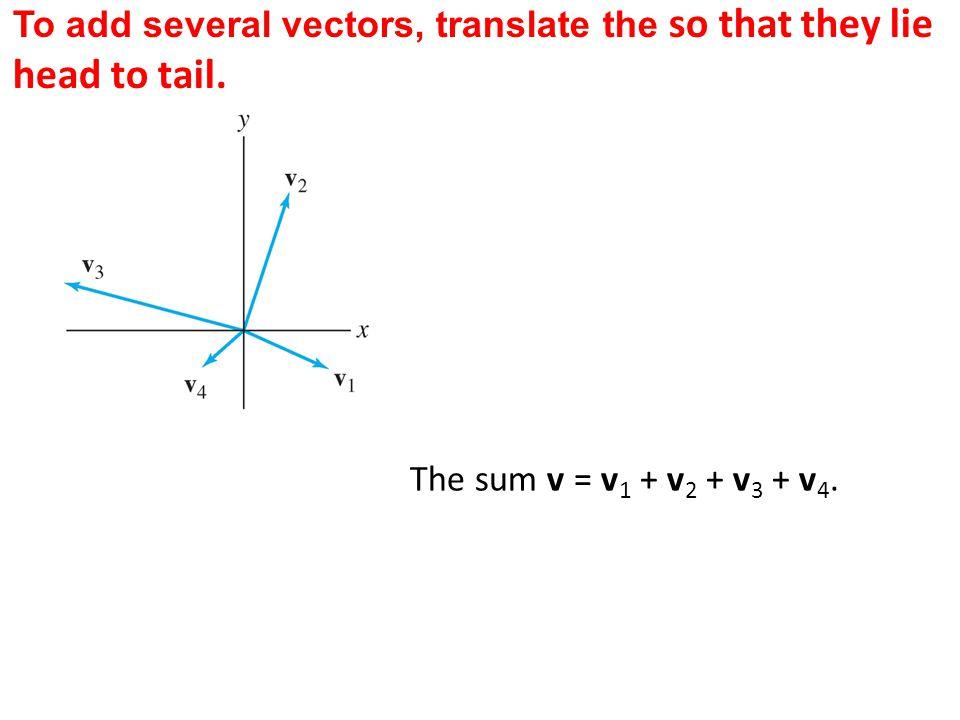 The sum v = v 1 + v 2 + v 3 + v 4.