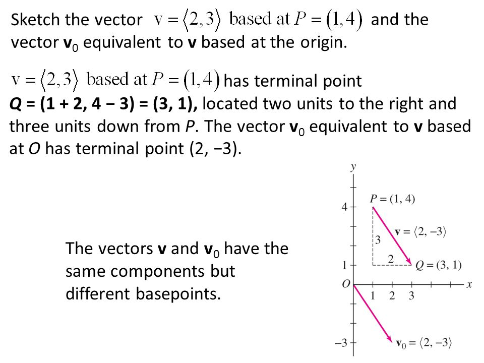 Sketch the vector and the vector v 0 equivalent to v based at the origin. has terminal point Q = (1 + 2, 4 − 3) = (3, 1), located two units to the rig