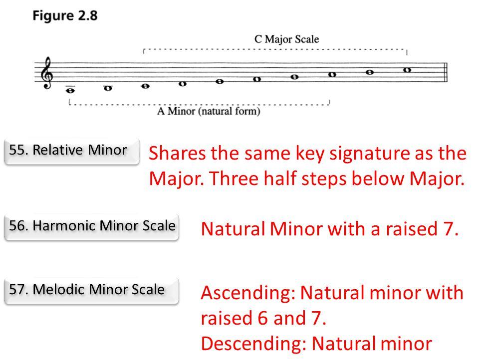 55. Relative Minor Shares the same key signature as the Major.