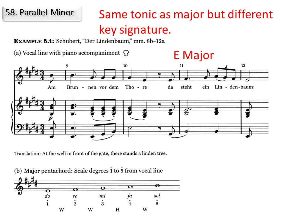 58. Parallel Minor Same tonic as major but different key signature. E Major