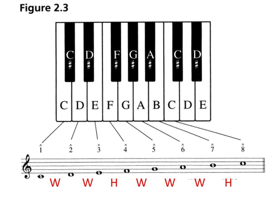 C# minorF minor G# minor F# minor C Major E Major B Major Ab Major