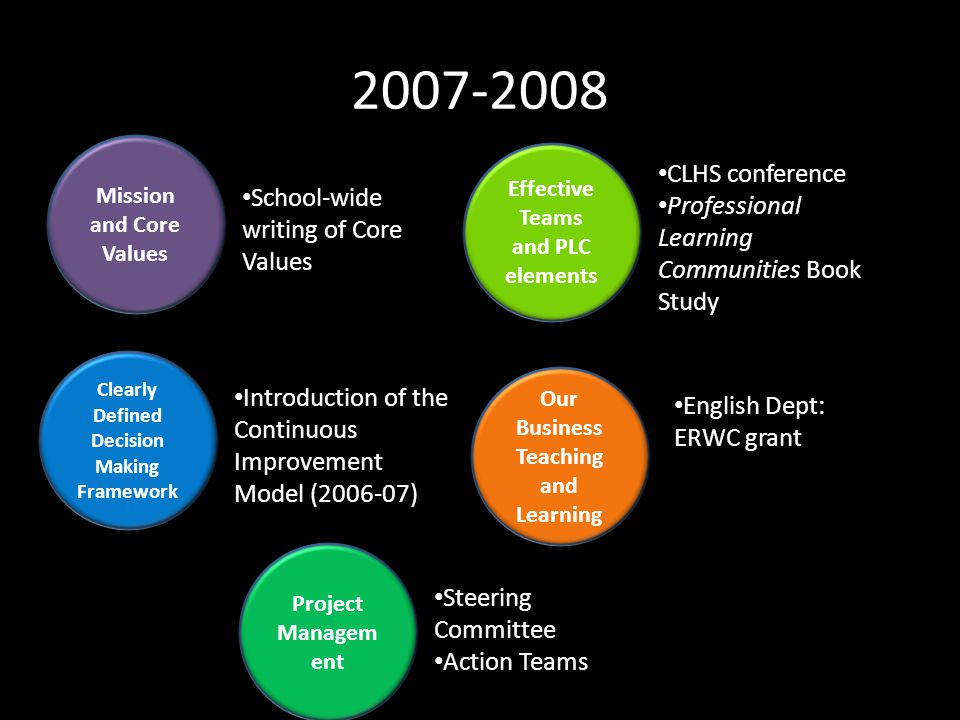 2007-2008 Mission and Core Values Effective Teams and PLC elements Project Managem ent Clearly Defined Decision Making Framework Introduction of the Continuous Improvement Model (2006-07) School-wide writing of Core Values Steering Committee Action Teams CLHS conference Professional Learning Communities Book Study Our Business Teaching and Learning English Dept: ERWC grant
