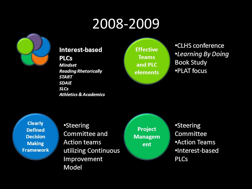 2008-2009 Effective Teams and PLC elements Project Managem ent Clearly Defined Decision Making Framework Interest-based PLCs Mindset Reading Rhetorically START SDAIE SLCs Athletics & Academics CLHS conference Learning By Doing Book Study PLAT focus Steering Committee Action Teams Interest-based PLCs Steering Committee and Action teams utilizing Continuous Improvement Model