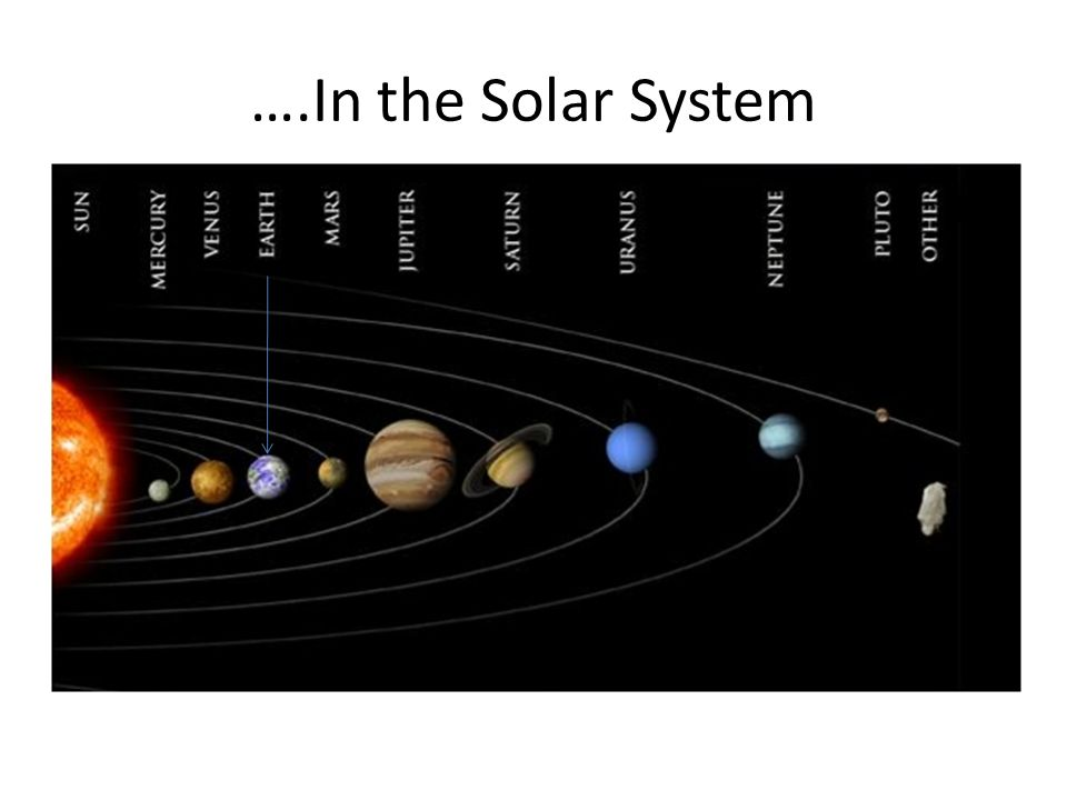 ….In the Solar System