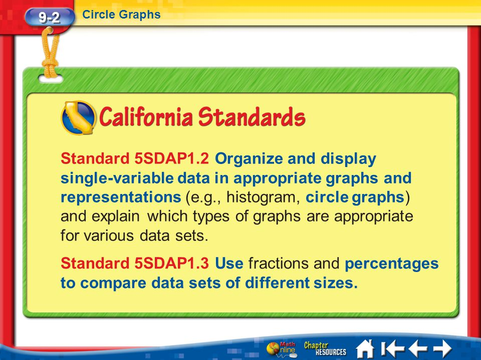 9-2 Circle Graphs Lesson 2 Standard 1 Standard 5SDAP1.2 Organize and display single-variable data in appropriate graphs and representations (e.g., his