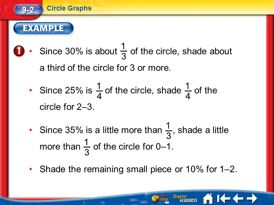 Lesson 2 Ex1 9-2 Circle Graphs Since 30% is about of the circle, shade about a third of the circle for 3 or more. 1 3 Since 25% is of the circle, shad